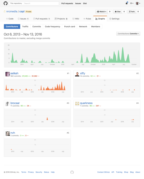 screencapture-github-nrcmedia-capi-graphs-contributors-1479033258436
