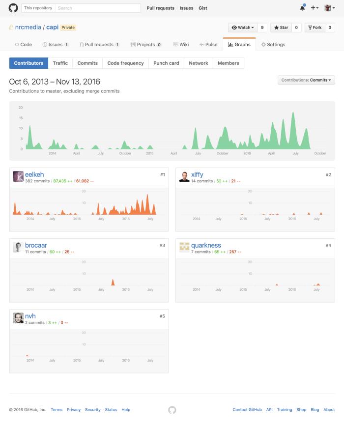 screencapture-github-nrcmedia-capi-graphs-contributors-1479033258436