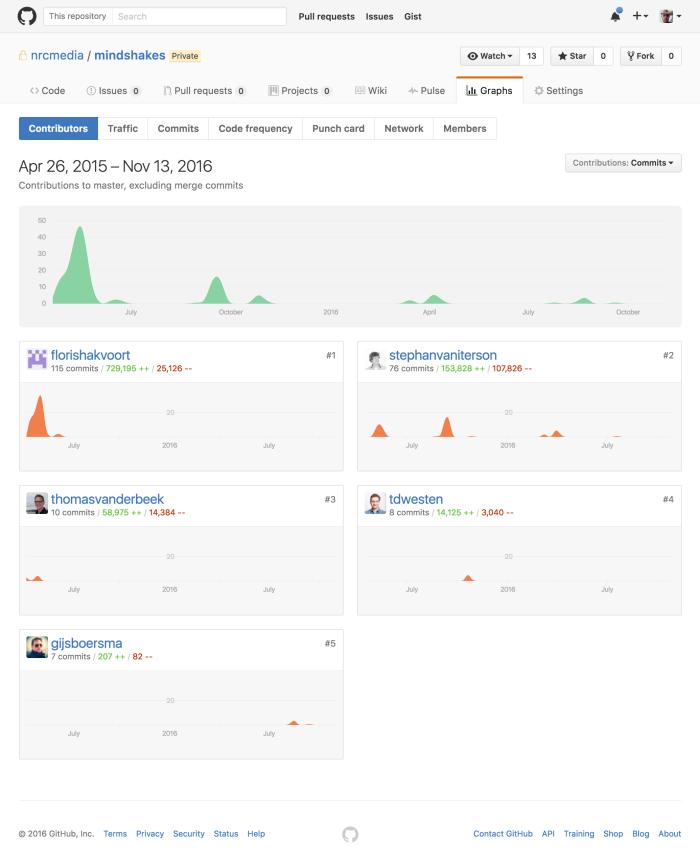 screencapture-github-nrcmedia-mindshakes-graphs-contributors-1479033175308