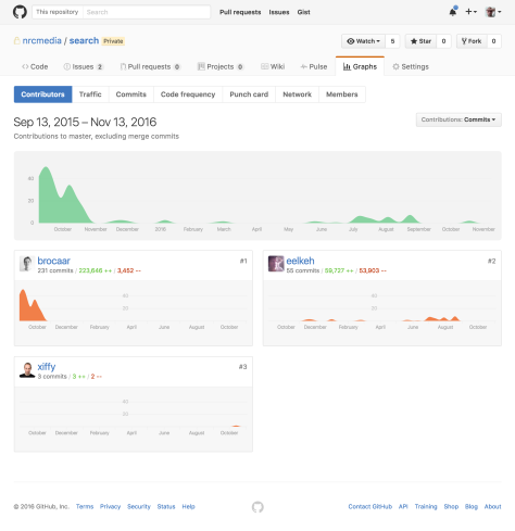 screencapture-github-nrcmedia-search-graphs-contributors-1479033668580