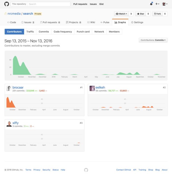 screencapture-github-nrcmedia-search-graphs-contributors-1479033668580
